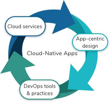 Cloud Native Applictaion