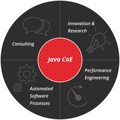 Java Center of Excellence